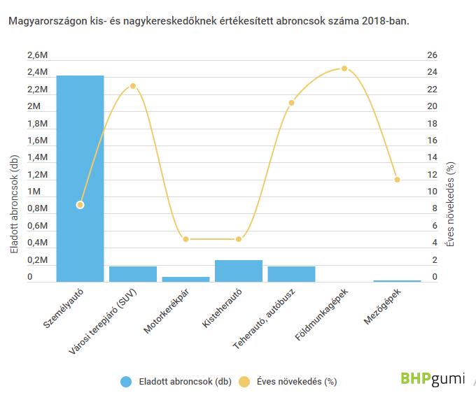 Magyarországon kis- és nagykereskedőknek értékesített abroncsok száma 2018-ban.