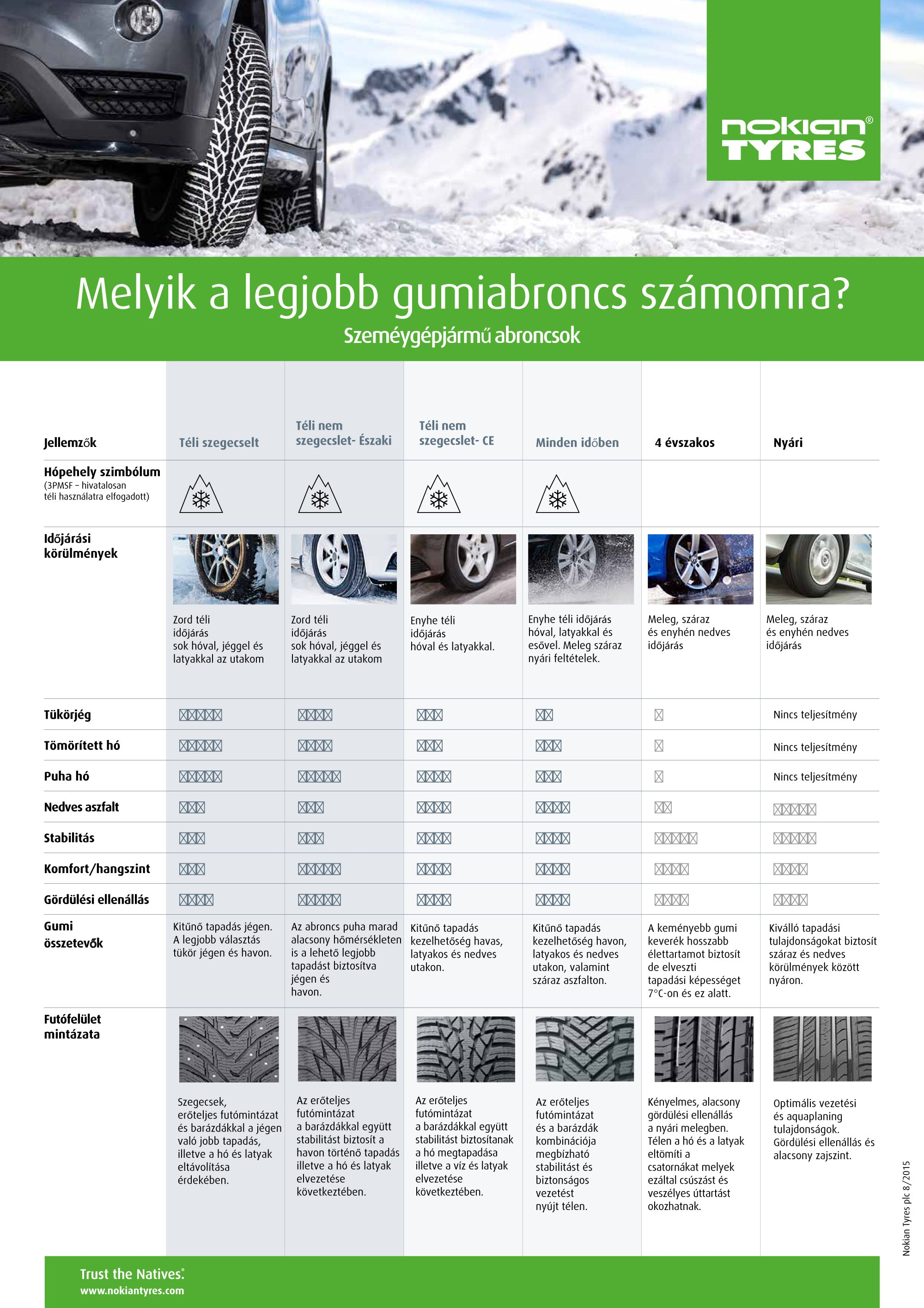 Nokian-Tyrses_comparison-of-different-2015